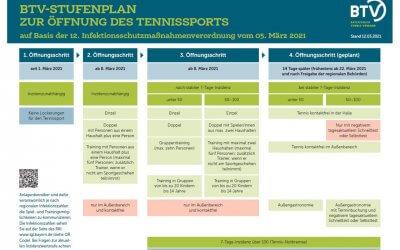 Öffnung der Tennishalle weiterhin verboten